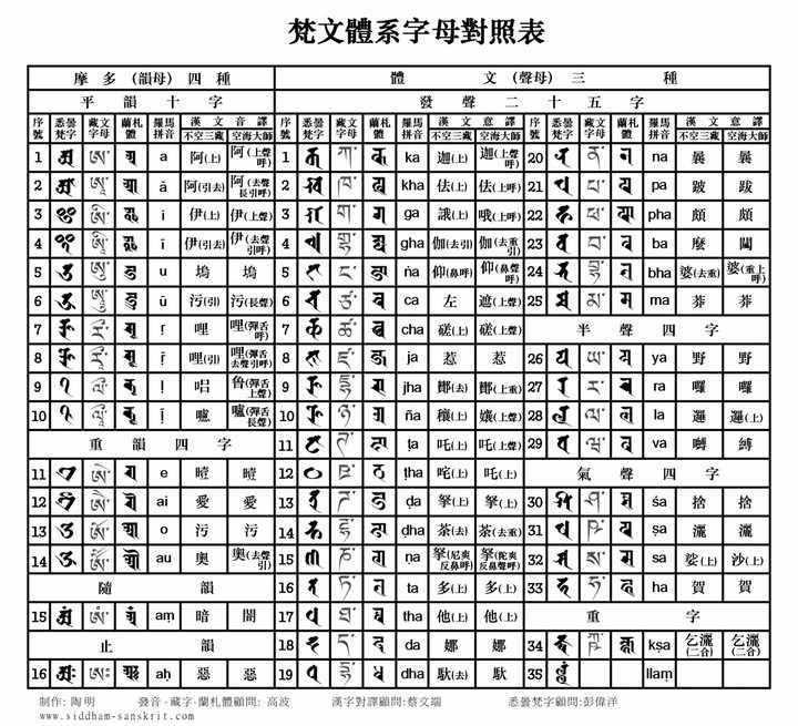 如果仅仅需要梵文兰扎体字符与藏语字符的对照,我可以给您提供一图片