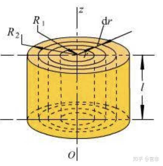 m,即 ----- (3) 将式  (3) 带入式  (2),可得圆筒对  oz 轴的转动