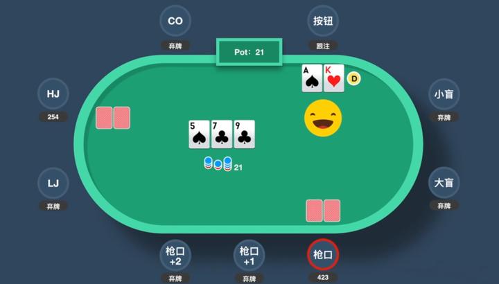 如何深入浅出地解释德州扑克位置的重要性? - 知乎
