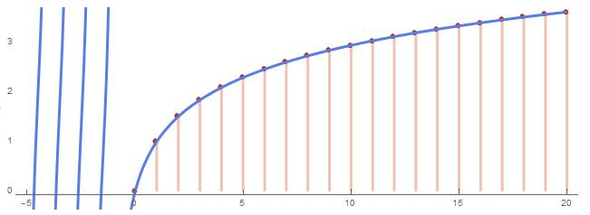gamma函数_我们要做的就是把关系往阶乘函数上扯根据阶乘函数的递推定义\\gamma