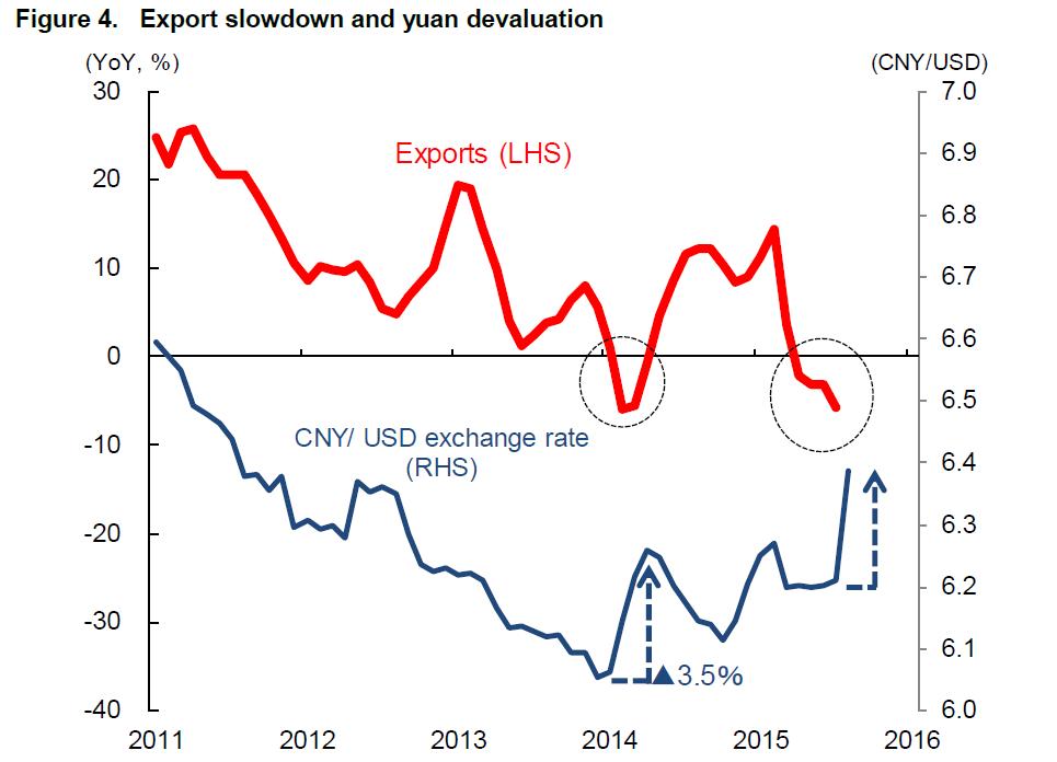 目前(2015 年 9 月)中国经济的现状到底有多糟