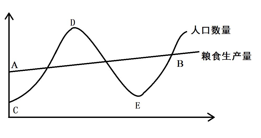基于马尔萨斯陷阱理论我们可以得到一个比较基本的理论.见下图.
