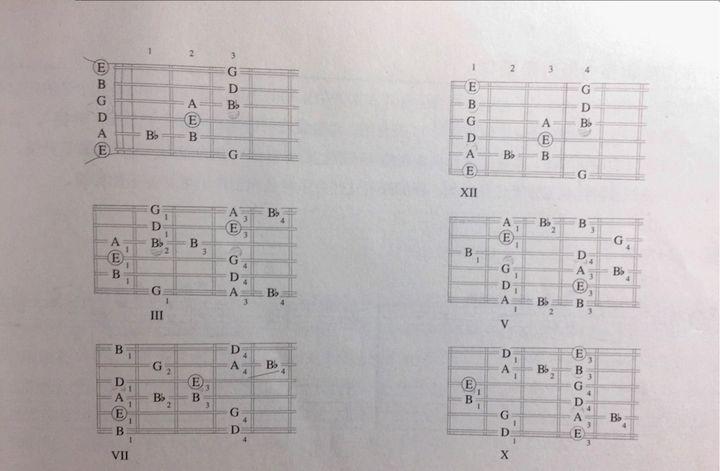 求吉他布鲁斯音阶的各种指法图? - 知乎