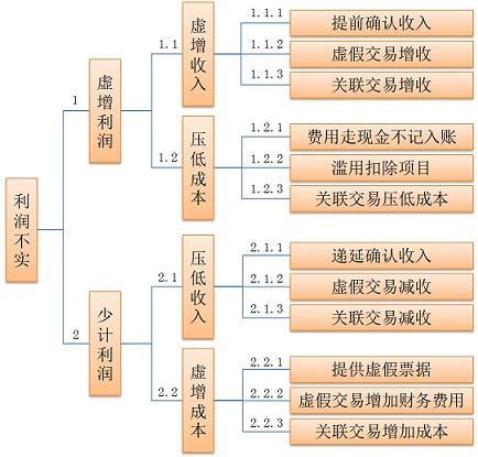 成本核算表格模板_工商营业执照_营业收入确认的核算