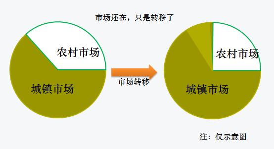 中国农村常住人口中,中青年人口是不是减少的很厉害 如属实,对内销