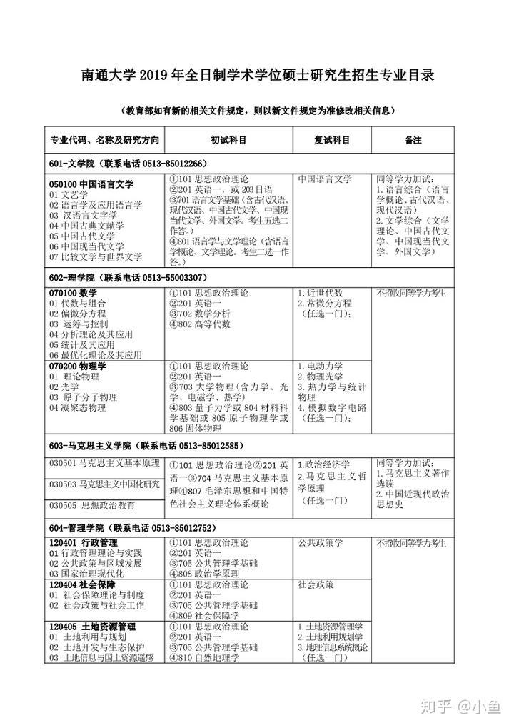南通大学2019年全日制学术学位硕士研究生招生专业目录