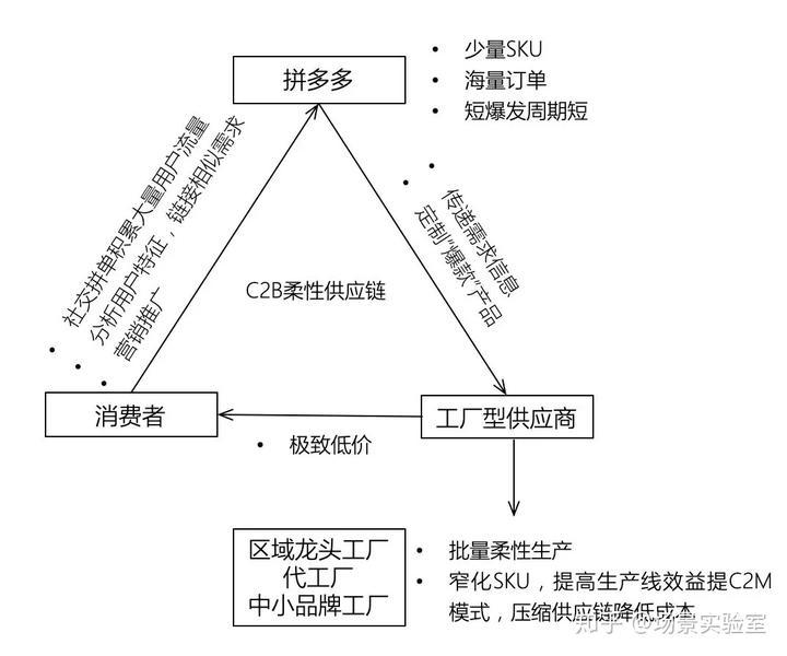 拼多多c2b柔性供应链模式图图片