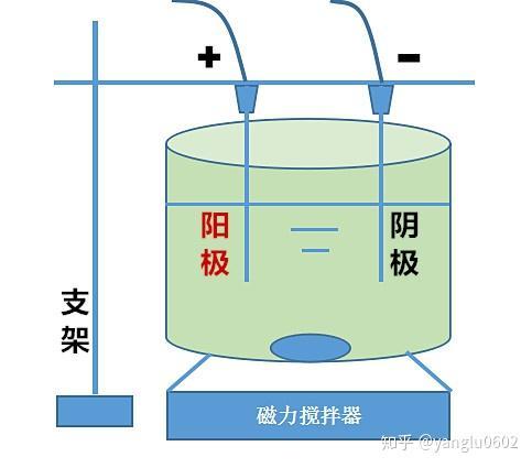 电化学水处理测试方案