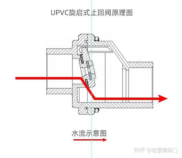 如何解决下水道反水安装防反水完整版套装
