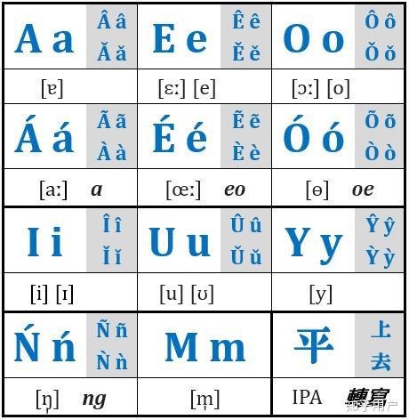 如何在紧缩粤语拼音长度的基础上添加声调符号?