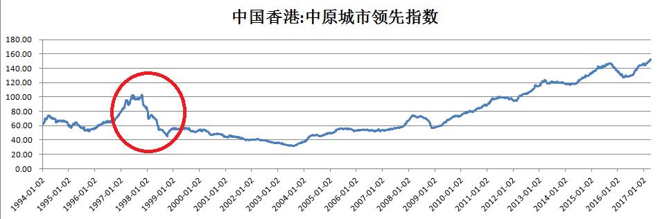 现在让我们看一下香港房价的历史走势图.图片