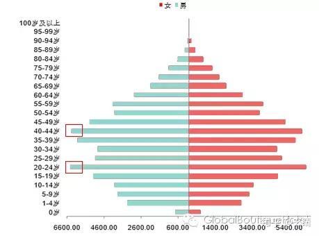 这是前几年的人口结构图