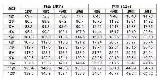 体重标准表>  0-12岁女孩身高,体重标准表> 孩子的生长发育阶段可分为图片