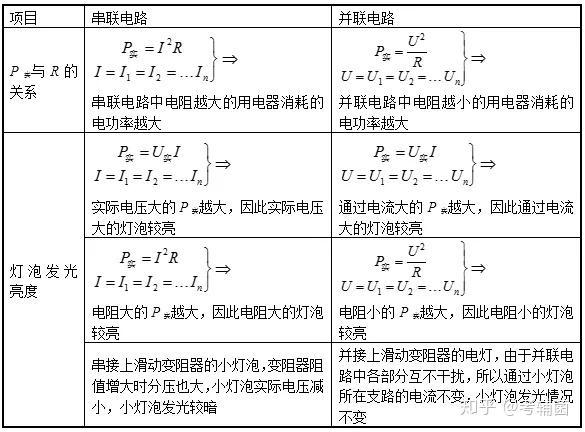初中物理电功率教案_初中物理 | 电功率专题公式及实验详解(点单)