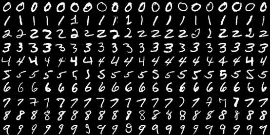 卷积神经网络初探——lenet-5的原理与手写数字识别的实现图片