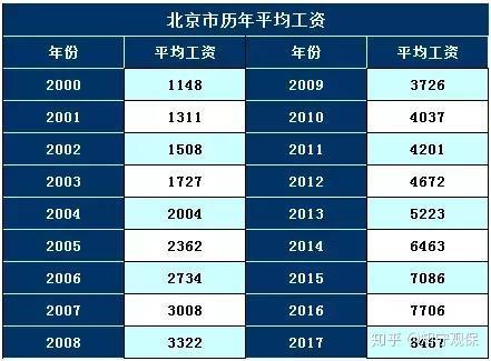 北京市13年平均工资_北京市自2000年以来历年平均工资如下,年复合增长率约为12.5%.