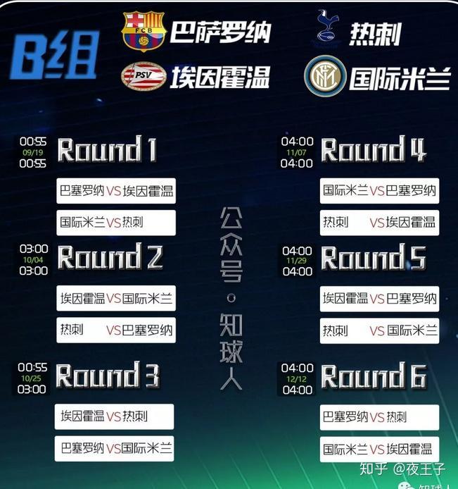 《知球人》欧冠b组形式简评,赛程表以及各队状态