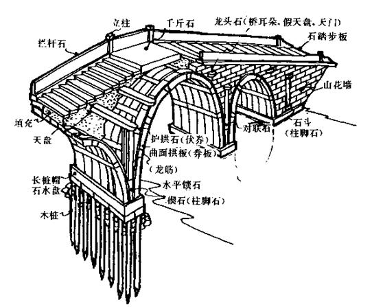 拱桥的结构图部位名称