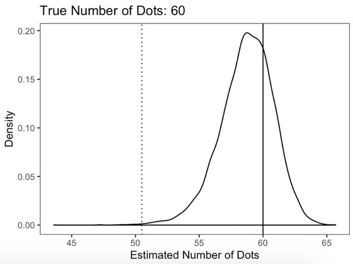 关于锚定效应和排斥效应的数学模型图片