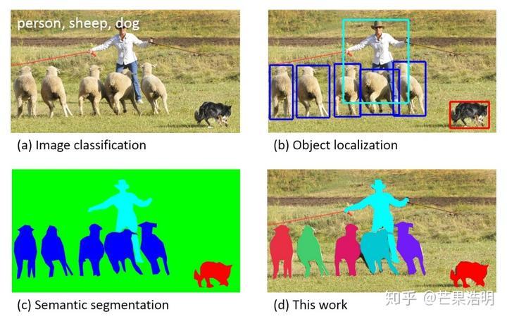 图像识别中,目标分割,目标识别,目标检测和目标跟踪这