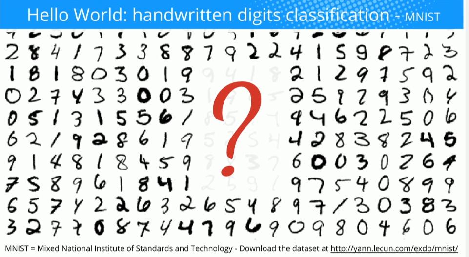 html 本教程将以如何进行手写数字识别为例进行讲解.图片