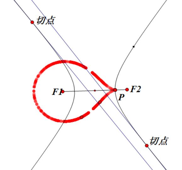 再来更一波针对圆锥曲线的图,看着玩哈,挺有意思的: 椭圆外点切线