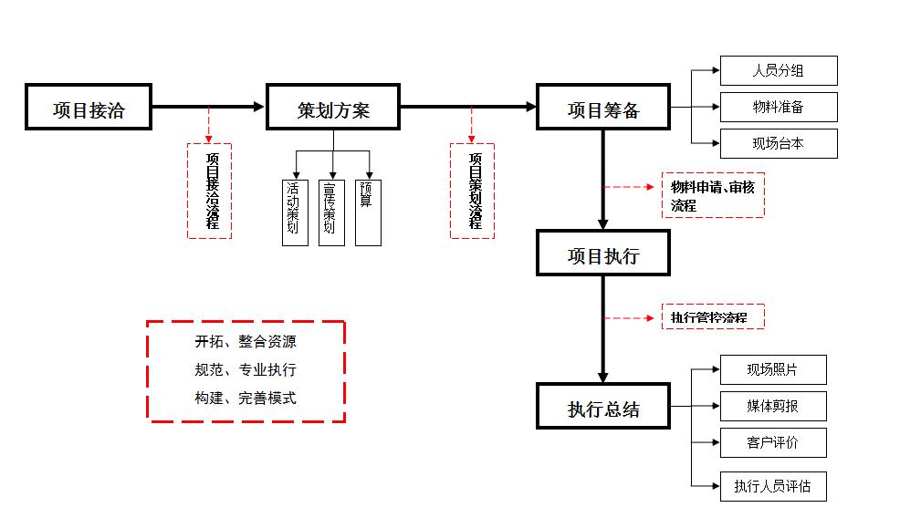 全套活动执行方案流程图