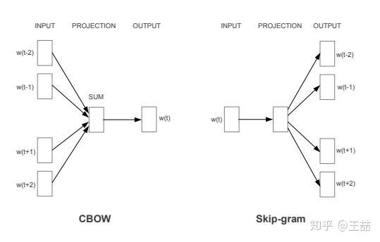 CBOW&skip-gram