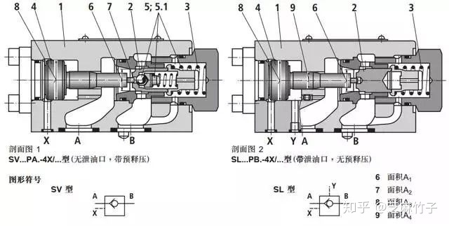 (2)液控单向阀产品 下图为力士乐sv和sl型液控单向阀原理图及符号.图片