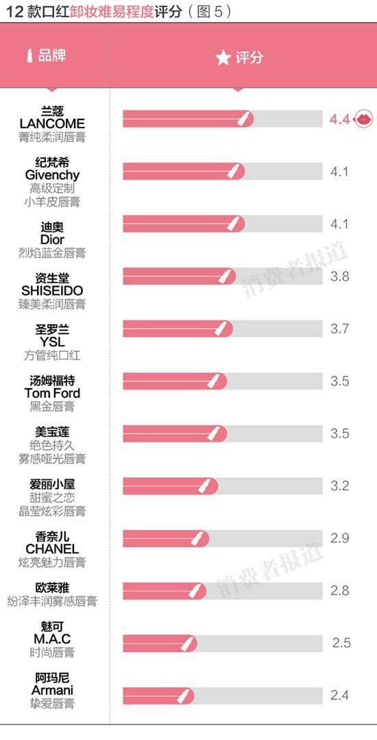 2013全球百大品牌榜_全球口红品牌排行榜_全球宠物用品品牌排行