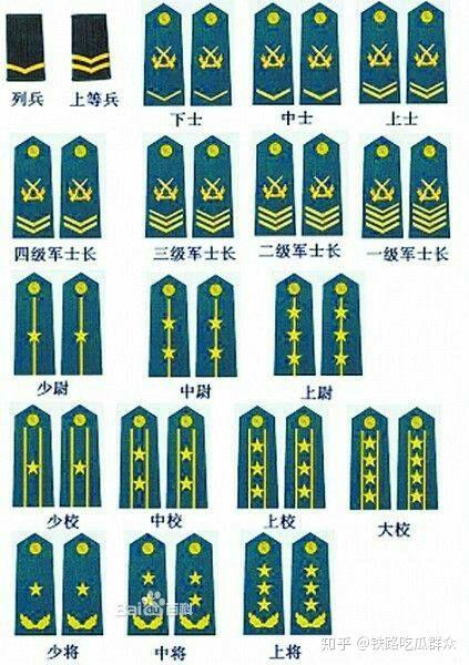 警衔则是授予警察系统的,包括公安警察,国家安全警察,司法警察等.