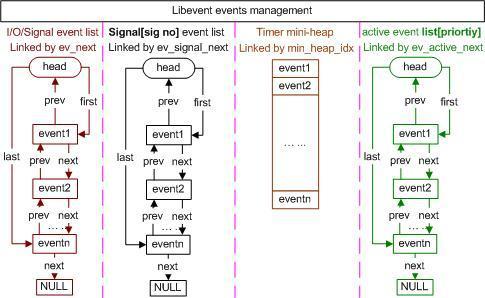 网络编程(三):从libevent到事件通知机制