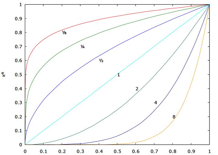 OpenGL(十八)Gamma校正 色域 与 HDR