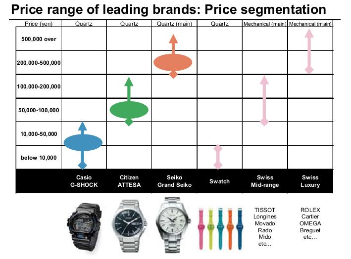 全球手表行业:日本三大品牌与瑞士钟表商
