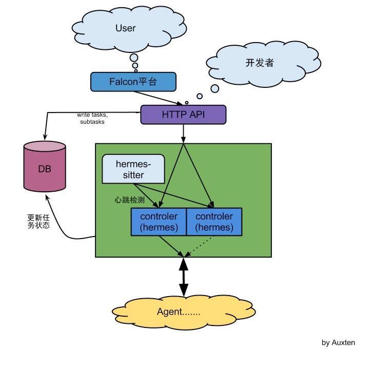 庖丁解牛(二):360集群控制系统概述