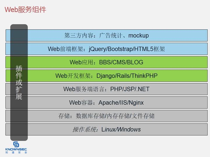 Web组件
