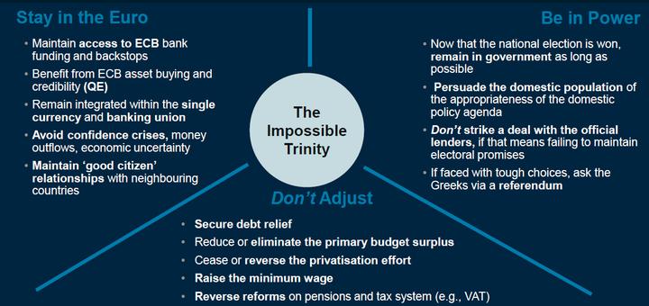 资本管制:如何评价 2015 年 6 月 29 日希腊关闭银行并实行资本管制?作者:zou johnny