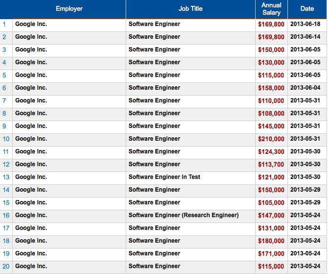 旧金山湾区有多少人能挣到20 万美元以上的年薪? - 知乎
