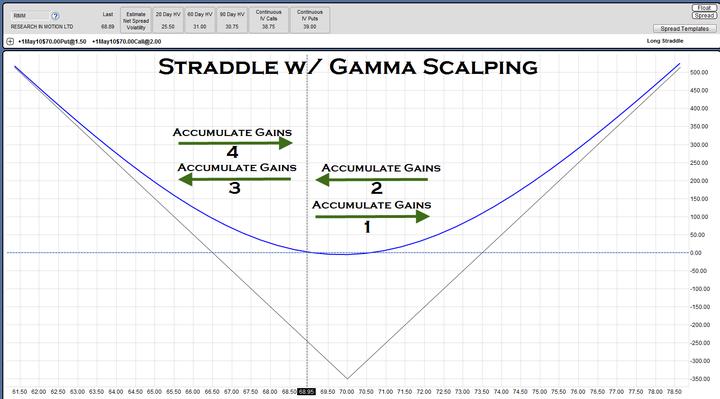 如何对冲好风险来Long Gamma Trade 投资技巧  第9张