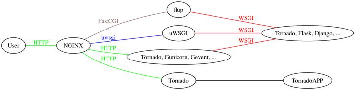 tornado cgi wsgi uwsgi之间的关系? - 知乎