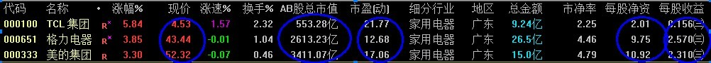 tcl 000100:为什么同是家电板块,青岛海尔和格力电器几乎每年增长一倍,Tcl却这么多年没有涨过?作者:何盼