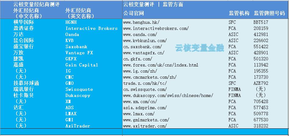 外汇交易平台:到底在国内有靠谱的外汇平台吗?作者:云核变量刘夏