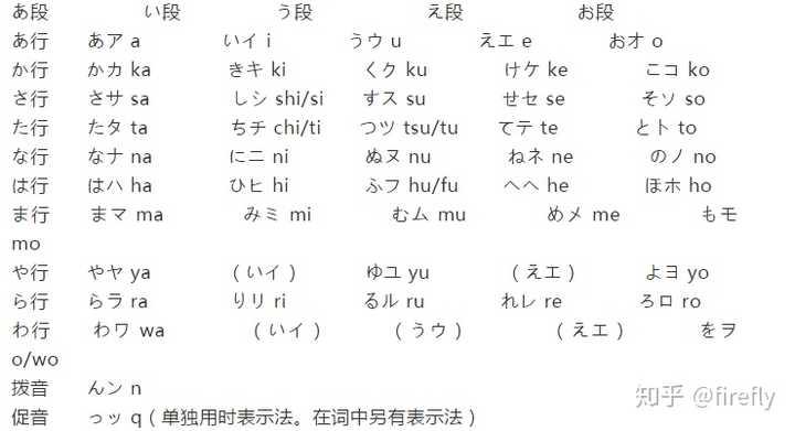 怎么记住五十音图的?详细的日语五十音图学习教程插图(1)