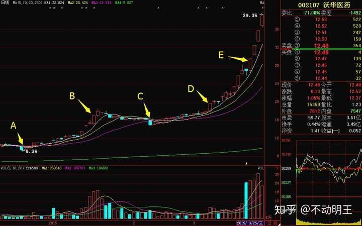 股票新手入门:如果是个股票小白,怎样快速入门?作者:不动明王