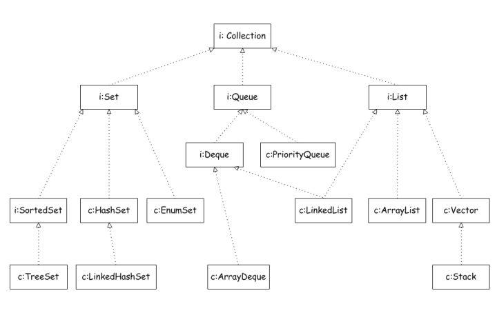 数据结构笔试面试知识集合之ArrayList、LinkedList、Vector