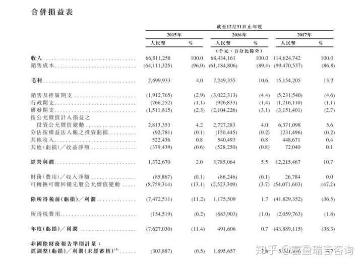 ipo和上市:小米 IPO 招股书中有哪些值得注意的信息?作者:富盈瑞吉咨询