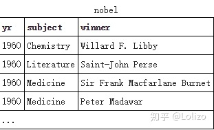 SQLZOO习题及答案(SELECT from nobel) - 知乎