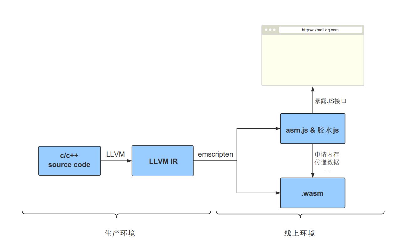 WebAssembly进阶系列三:微信小程序支持webP的WebAssembly方案- 知乎