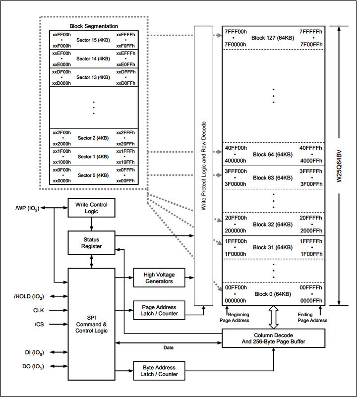 SPI(下)——读写串行FLASH实验- 知乎