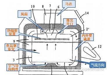 空气炸锅机是利用什么原理?无油可以做出一样的效果吗?